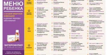 Диета при кишечной инфекции у детей: меню, особенности, важные моменты
