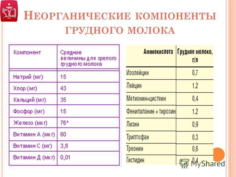 Сравнительная характеристика женского и коровьего молока. преимущества грудного вскармливания.