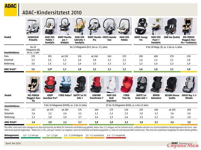 Рейтинг детских автокресел по безопасности 2017