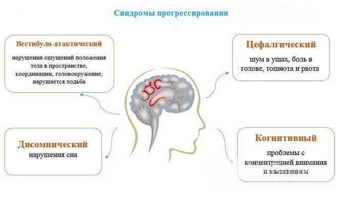 Резидуальная энцефалопатия головного мозга: что это такое, симптомы. диагноз, лечеие, последствия