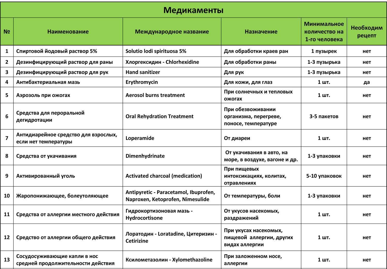 Все нюансы применения стоптуссина в детском возрасте