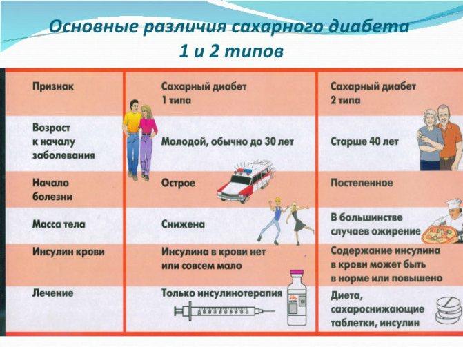 Сахарный диабет у детей и подростков. диабет и эндокринные заболевания