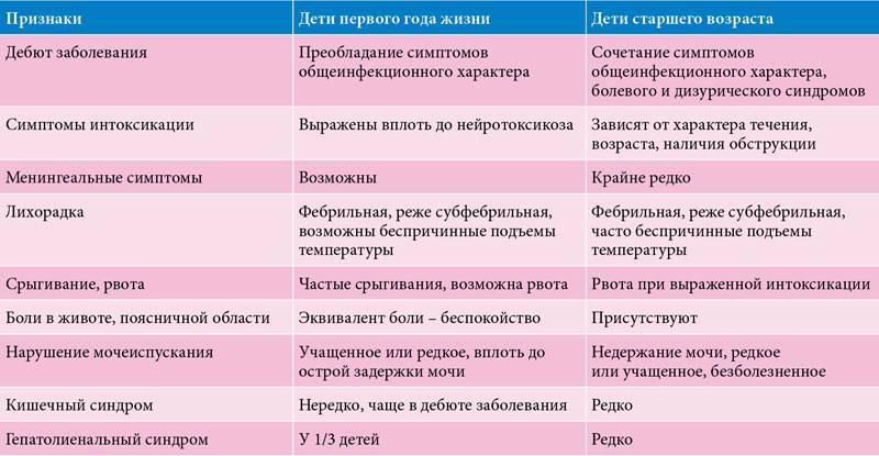 Клебсиелла у грудничка: причины, симптомы, лечение, последствия