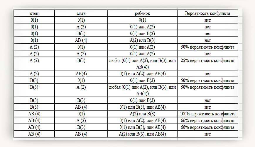 Признаки несовместимости партнеров для зачатия и таблица совместимости по группе крови и резус-фактору