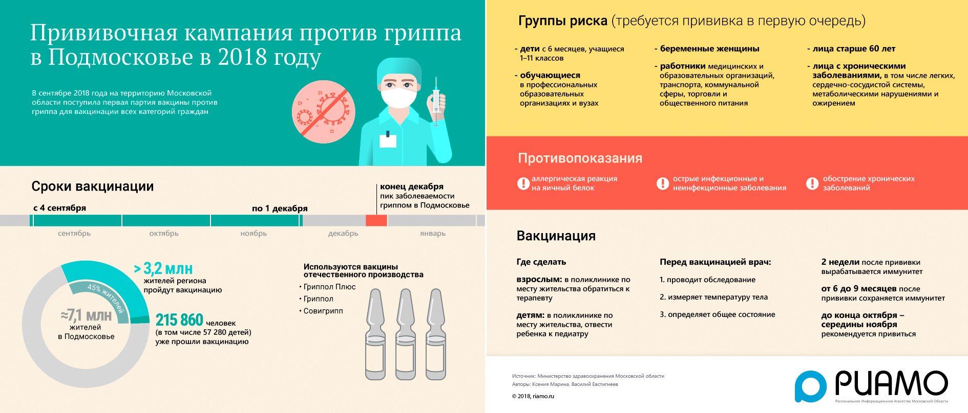 Особенности вакцины «совигрипп» для детей