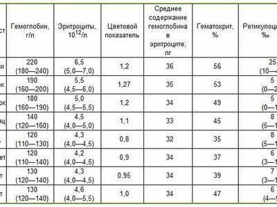Комаровский – гемоглобин: причины низкого показателя у ребенка