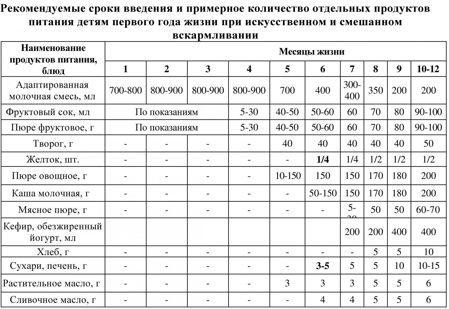 Схема первого прикорма по Комаровскому при грудном вскармливании: правила введения и подробные таблицы по месяцам