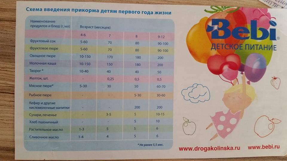 Персик со скольки месяцев можно давать imother.su- все для будущей мамы