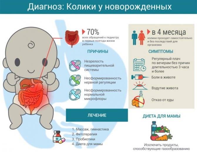 Газики у новорожденного: 4 проверенных способа помочь