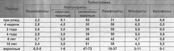 Нормы общего анализа крови у детей. расшифровка результатов анализа крови у детей. :: polismed.com