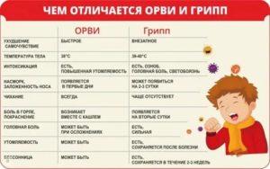 О 7 главных симптомах ротавирусной инфекции у детей и принципах лечения