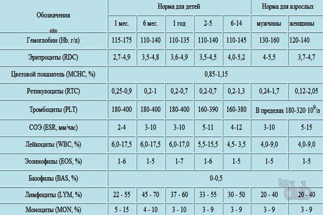 Содержание тромбоцитов в крови у ребенка