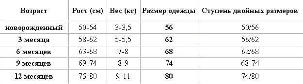 Калькулятор роста и веса ребенка по данным воз