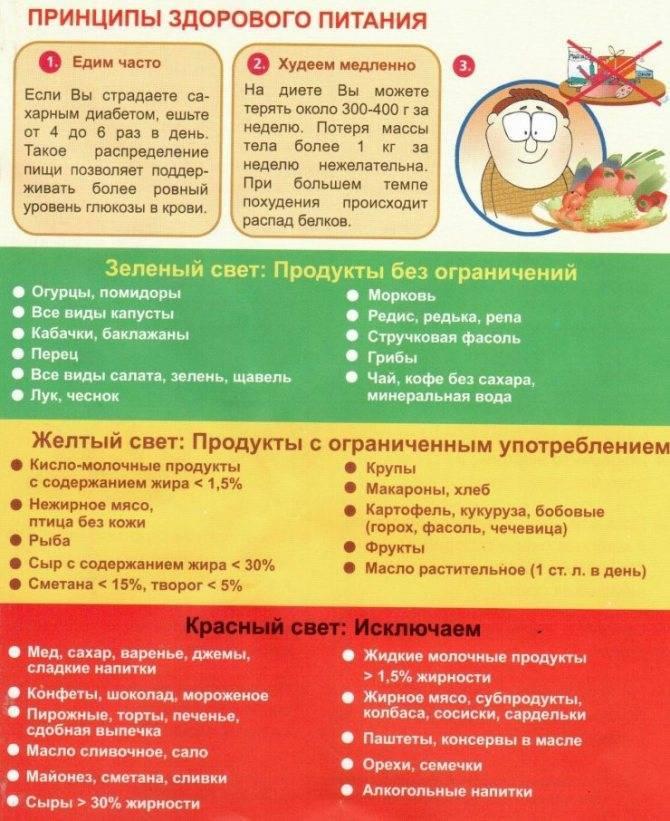 Правильная диета и меню на неделю при отравлении