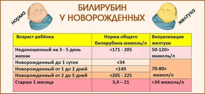 Билирубин у новорожденных: таблицы норм, повышенный высокий уровень
