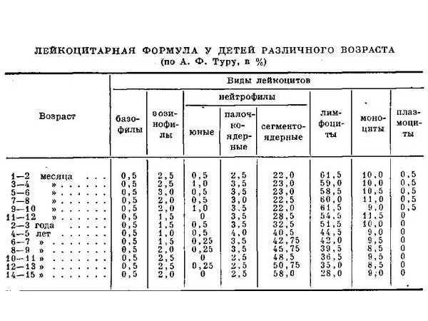 Повышенные лимфоциты у детей