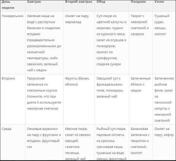 Диета 6 стол: что можно, чего нельзя (таблица), меню на неделю, рецепты