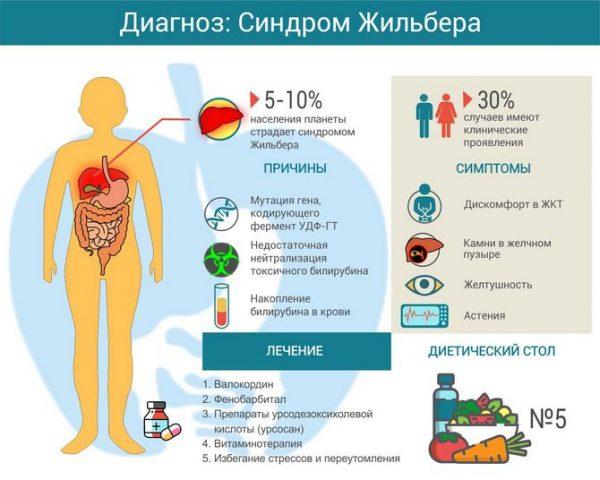 Синдром жильбера: симптомы и лечение народными средствами