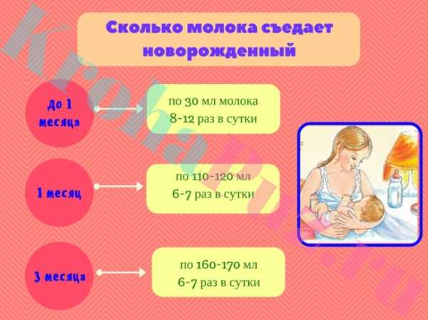Как понять, что ребенок наелся грудным молоком?