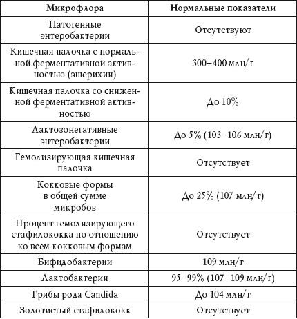 Анализ кала на дисбактериоз у грудничков. зачем сдавать? как сдавать?