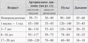 Нормы пульса у детей: таблица соответствий чсс от новорождённого возраста до совершеннолетия
