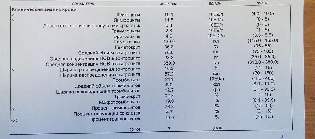 Эозинофилы понижены в крови у ребенка, что это значит