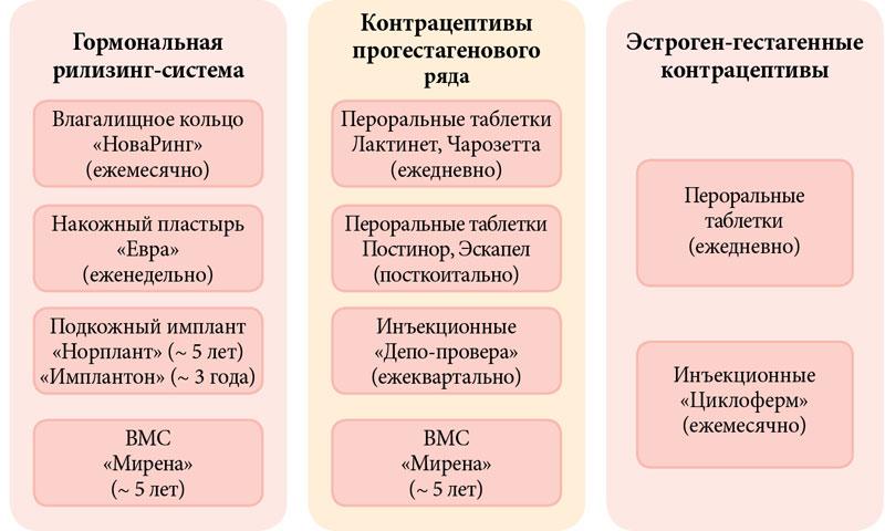 Оральные контрацептивы с антиандрогенным эффектом