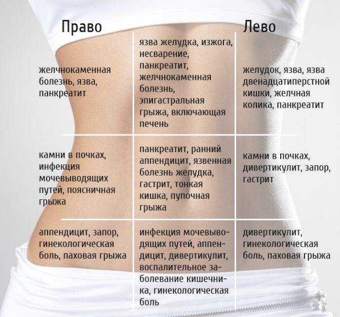 Лекарства при болях в животе у ребенка: таблетки, обезболивающие препараты, спазмолитики и другие средства