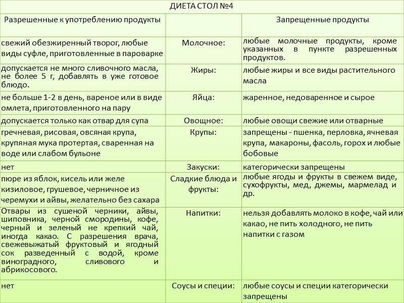 Диета 5 стол: что можно, что нельзя (таблица). примерное меню