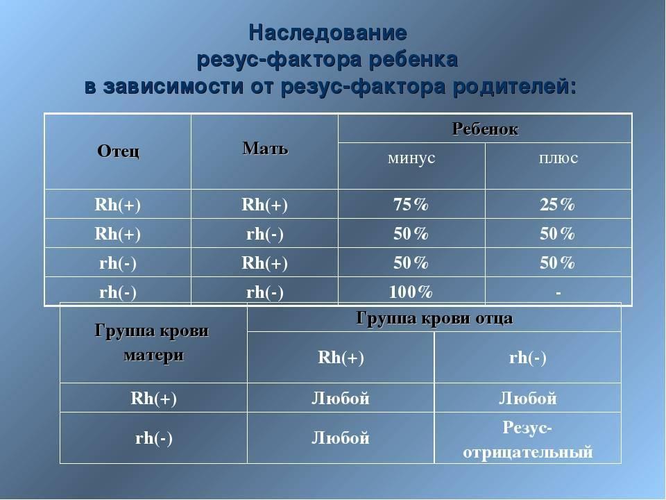 Наследование резус фактора: понятие, таблица, описание