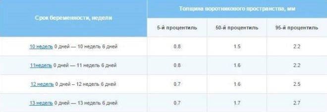 Таблица нормы твп плода по неделям