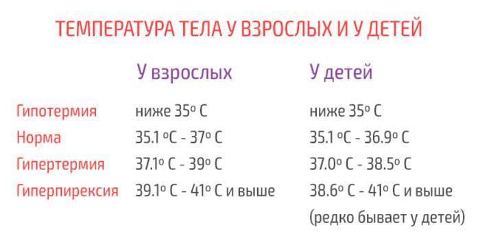 Температура тела у новорожденных до месяца норма - всё о грудничках