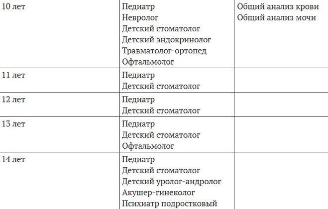 Плановые осмотры детей до года – таблица графика врачей