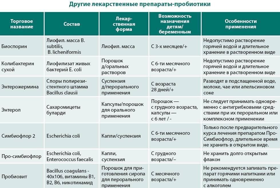 Лактобактерии для детей: при коликах для новорожденных, с бифидобактериями для грудничков, препараты для кишечника – список