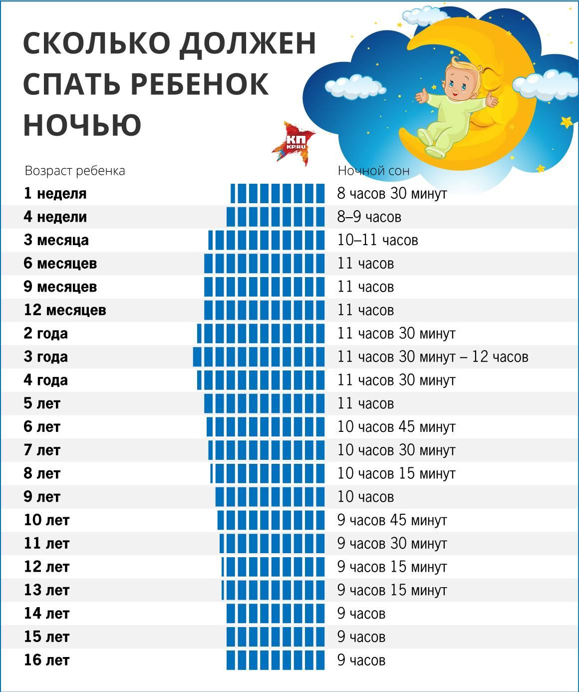 Сколько должен спать новорожденный в течение суток