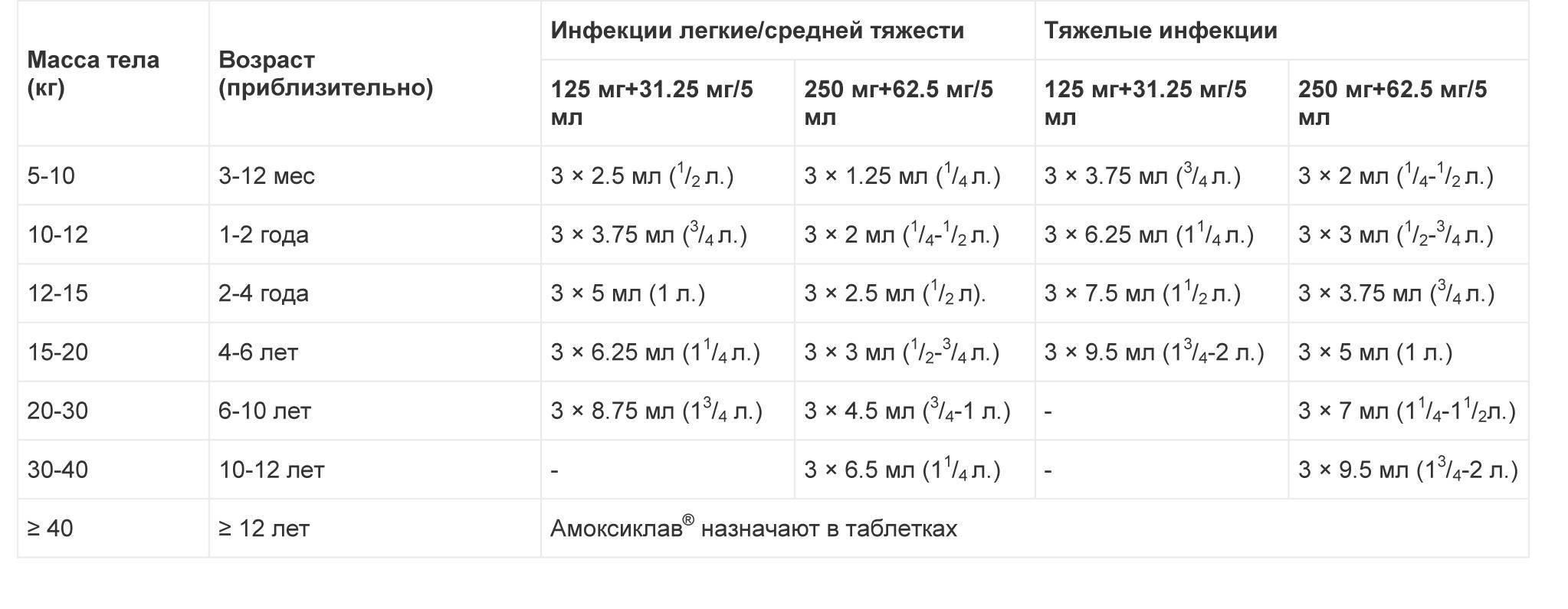 Амоксиклав 250мг + 62,5мг: инструкция, аналоги, цены и отзывы