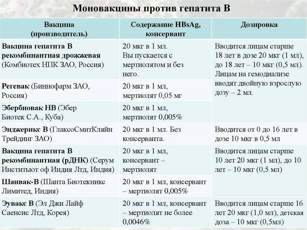 Прививки от гепатита а: схема вакцинации, побочные действия, противопоказания