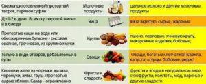 Диета при кишечной инфекции у детей: меню