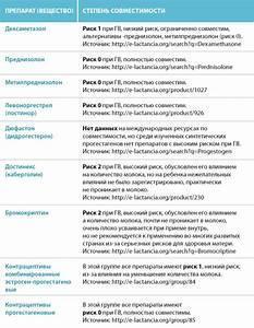 Какие антибиотики можно при грудном вскармливании: названия разрешенных препаратов, которые назначают пить при лактации и особенности их приема при гв