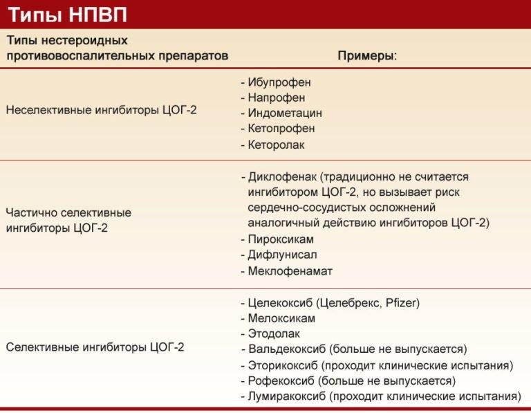Противовоспалительные препараты для детей при простуде: обзор самых популярных и эффективных средств