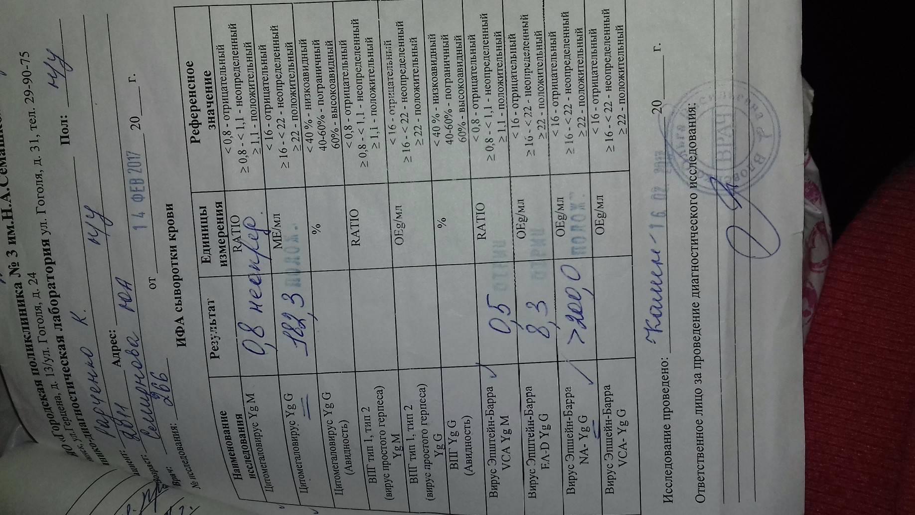 Расшифровка анализ крови при мононуклеозе у детей расшифровка