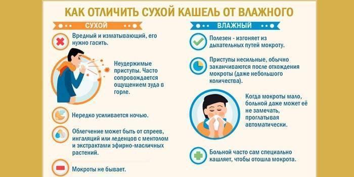 Как помочь ребенку остановить кашель