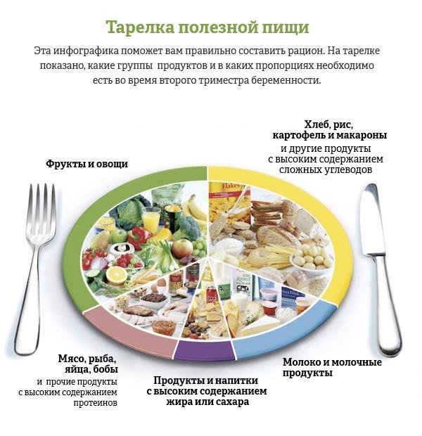 Правильное питание и меню для беременных на каждый день