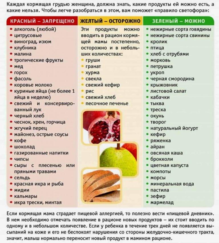 Какие продукты можно и нельзя есть во время грудного вскармливания