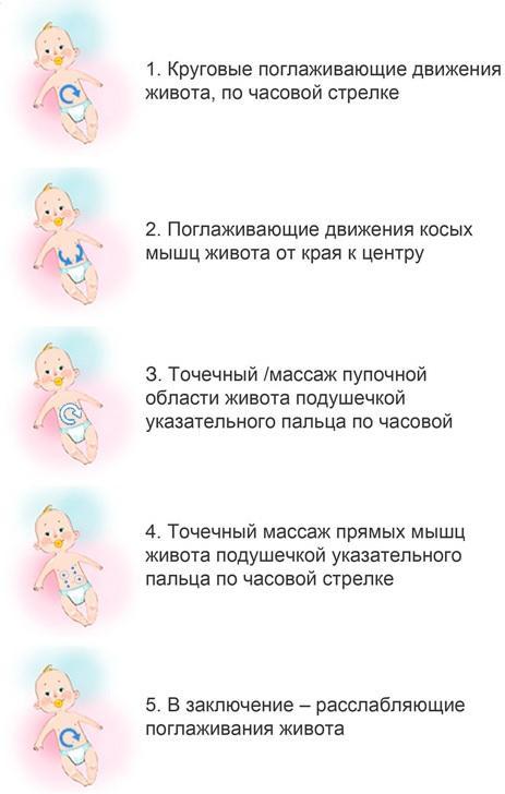 Что делать если запор у грудничка - запор у новорожденного грудного ребенка