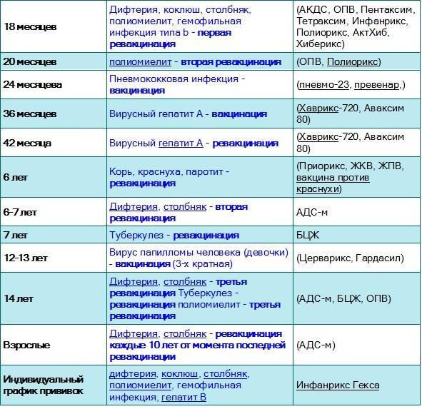 Прививка от ротавирусной инфекции: плюсы и минусы, осложнения у детей