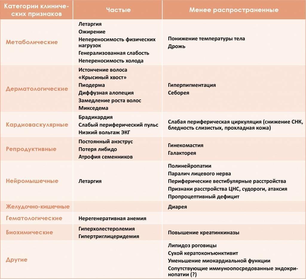 Врождённый первичный гипотиреоз у детей