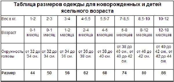 Как определить размер детской одежды — подробная таблица по возрасту и весу для россии