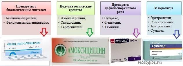 Эффективные антибиотики при ларингите у взрослых и правила их применения эффективные антибиотики при ларингите у взрослых и правила их применения