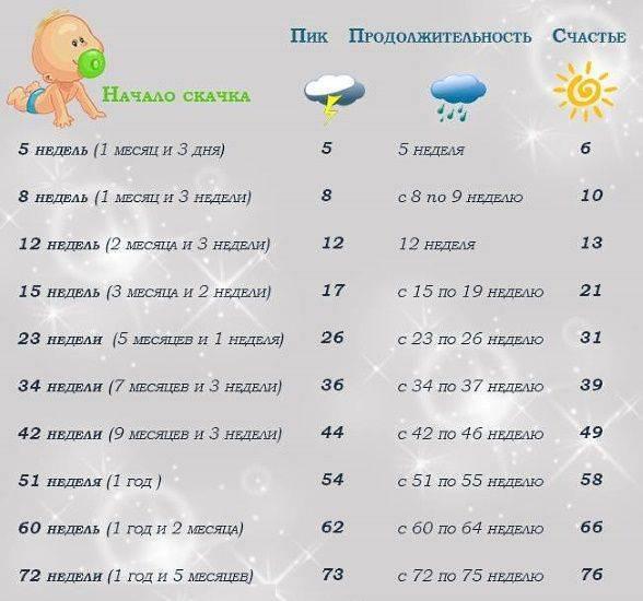 Режим дня ребенка в 1 год + таблица по часам |